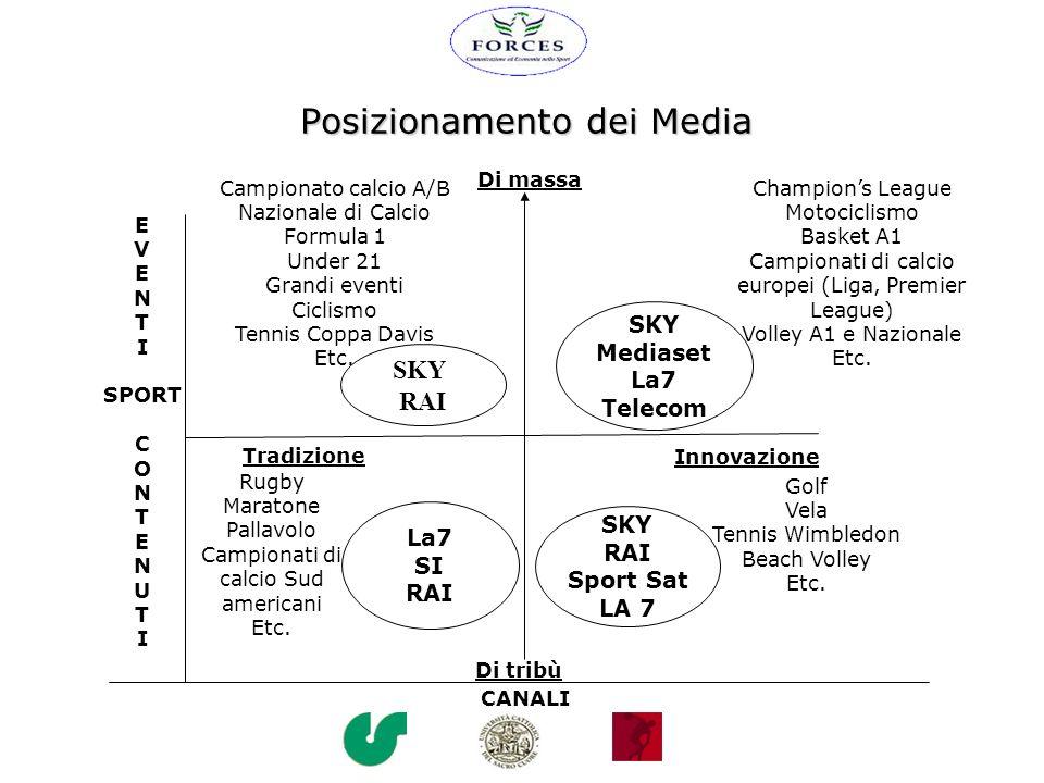 Il Basket: I Media Ascolti Tv Basket su RAI (2003-2004) : Audience media 2004: 106.325 Coppa Italia 2004: 815.479 Trend degli ascolti: