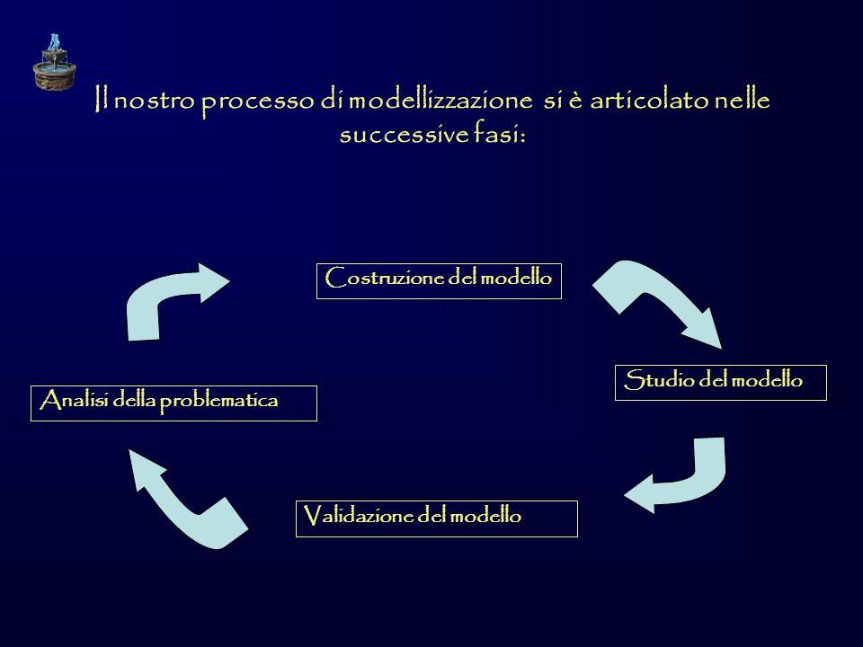 Il nostro processo di modellizzazione si è articolato nelle successive fasi: Analisi della problematica Costruzione del modello Studio del modello Validazione del modello