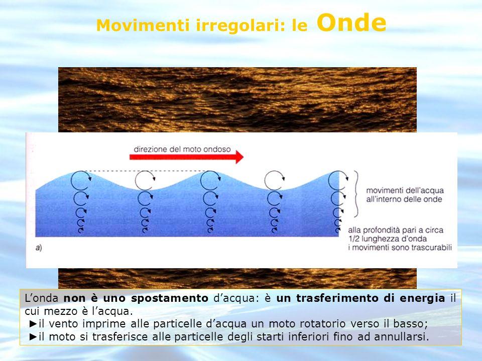 Movimenti irregolari: le Onde Londa non è uno spostamento dacqua: è un trasferimento di energia il cui mezzo è lacqua. il vento imprime alle particell
