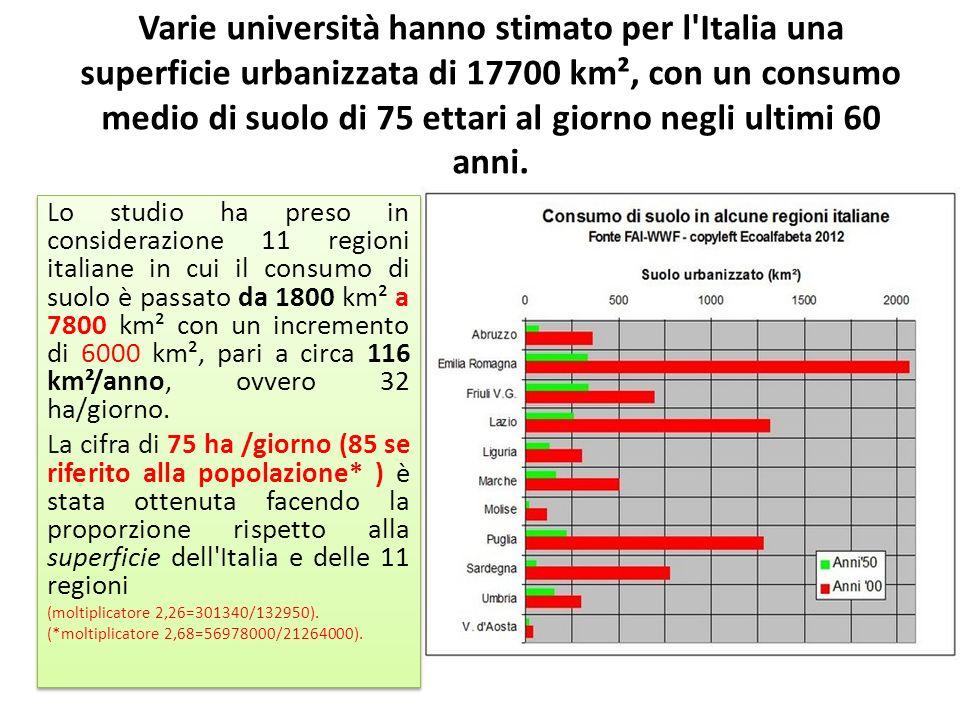 Varie università hanno stimato per l Italia una superficie urbanizzata di 17700 km², con un consumo medio di suolo di 75 ettari al giorno negli ultimi 60 anni.
