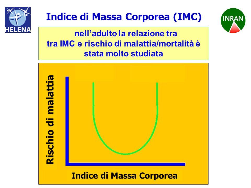 PROGETTO HELENA nelladulto la relazione tra tra IMC e rischio di malattia/mortalità è stata molto studiata Indice di Massa Corporea (IMC) Indice di Ma
