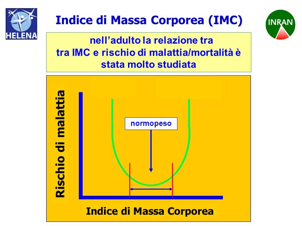 PROGETTO HELENA Indice di Massa Corporea (IMC) Indice di Massa Corporea Rischio di malattia normopeso nelladulto la relazione tra tra IMC e rischio di
