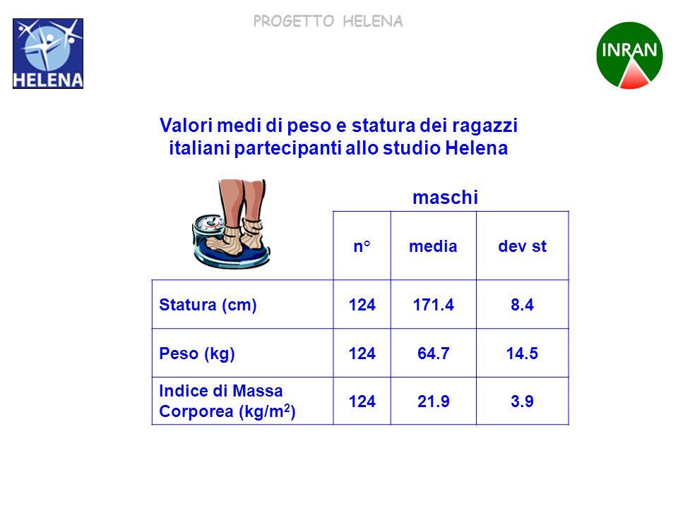 PROGETTO HELENA n°mediadev st Statura (cm)124171.48.4 Peso (kg)12464.714.5 Indice di Massa Corporea (kg/m 2 ) 12421.93.9 Valori medi di peso e statura