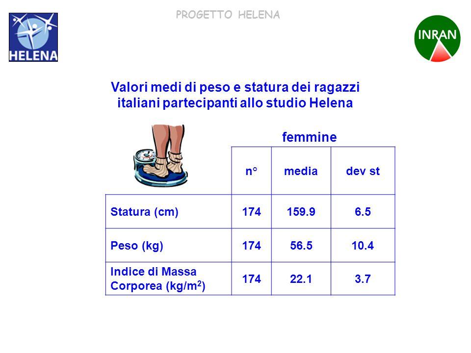 PROGETTO HELENA n°mediadev st Statura (cm)174159.96.5 Peso (kg)17456.510.4 Indice di Massa Corporea (kg/m 2 ) 17422.13.7 Valori medi di peso e statura