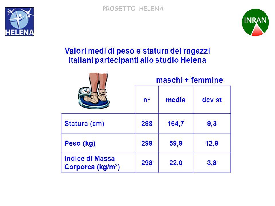 PROGETTO HELENA n°mediadev st Statura (cm)298164,79,3 Peso (kg)29859,912,9 Indice di Massa Corporea (kg/m 2 ) 29822,03,8 Valori medi di peso e statura