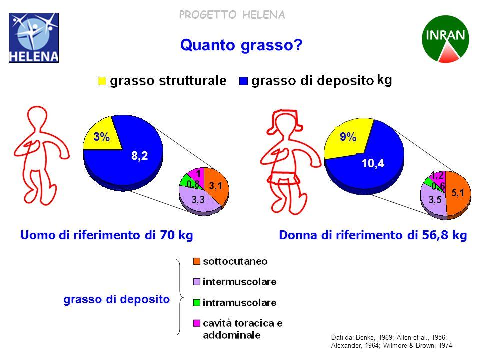 PROGETTO HELENA Uomo di riferimento di 70 kg 4,9 10,4 Donna di riferimento di 56,8 kg grasso di deposito kg Quanto grasso? Dati da: Benke, 1969; Allen