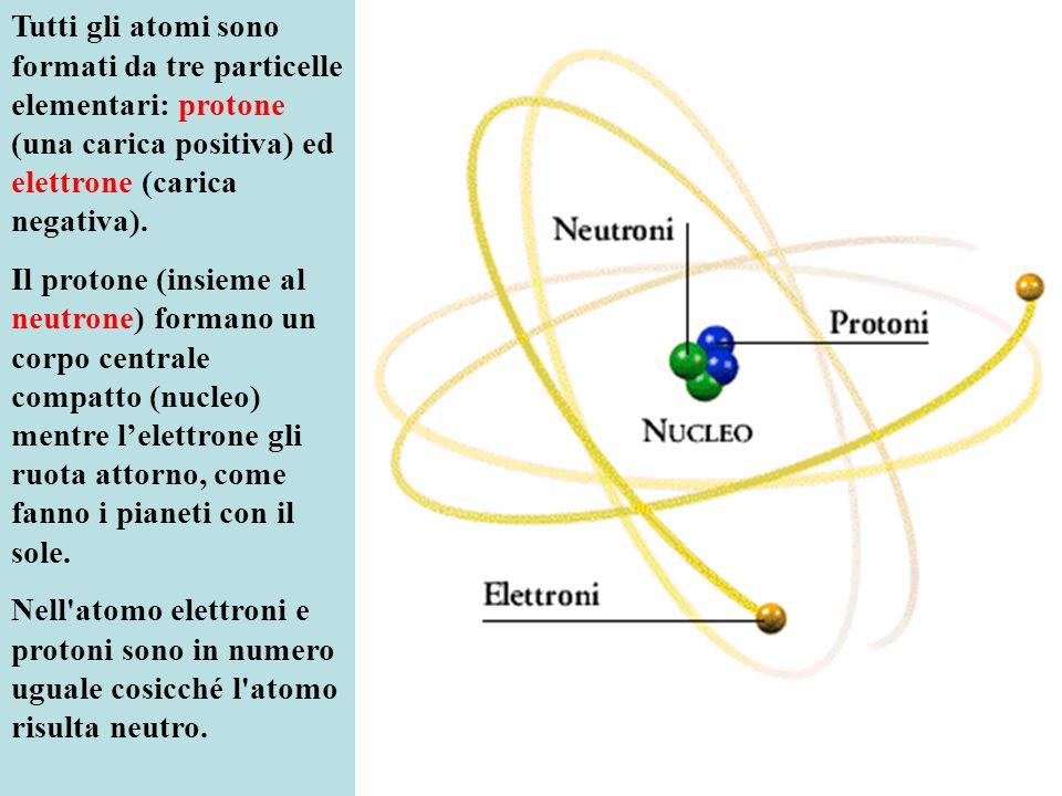 Tutti gli atomi sono formati da tre particelle elementari: protone (una carica positiva) ed elettrone (carica negativa).