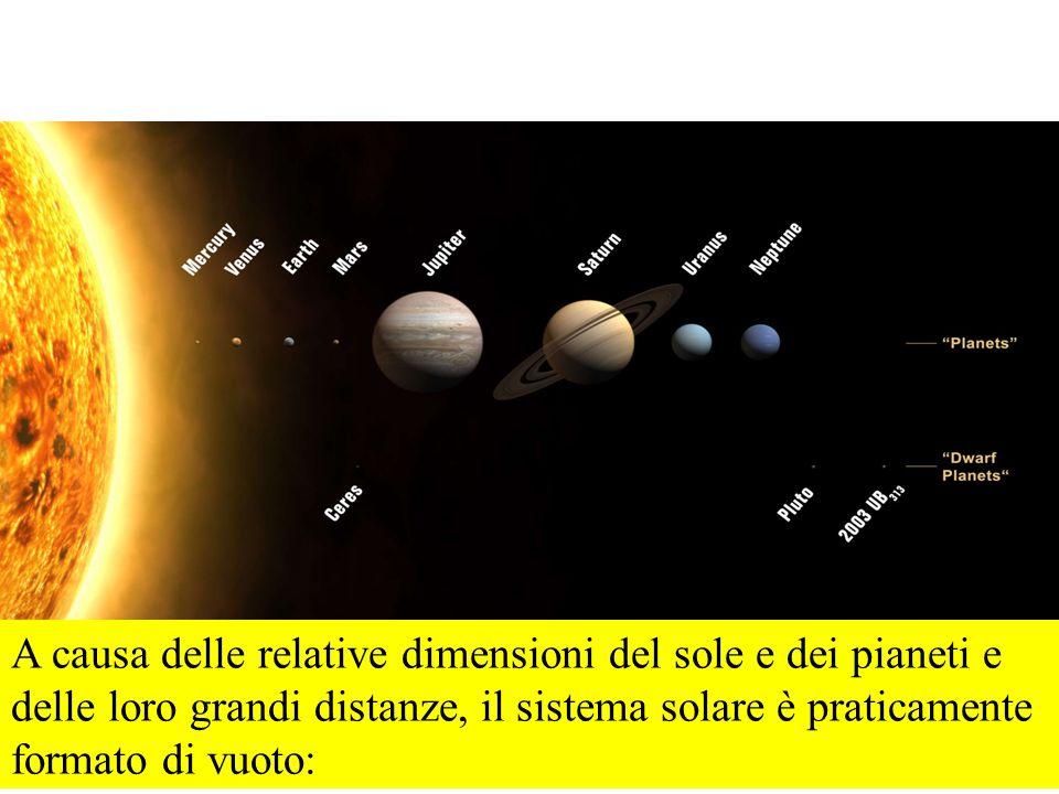 A causa delle relative dimensioni del sole e dei pianeti e delle loro grandi distanze, il sistema solare è praticamente formato di vuoto: