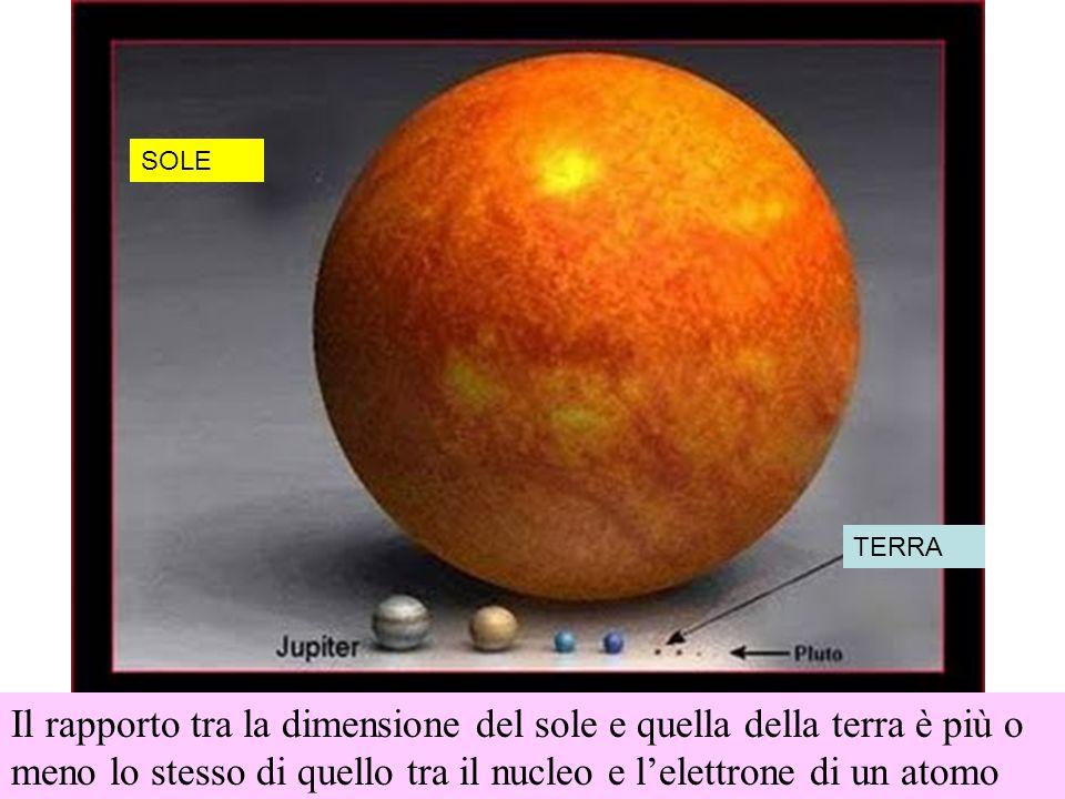 TERRA Il rapporto tra la dimensione del sole e quella della terra è più o meno lo stesso di quello tra il nucleo e lelettrone di un atomo SOLE