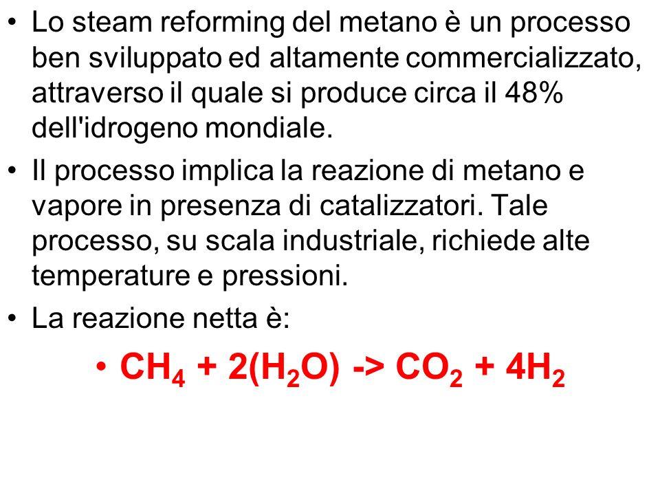 Lo steam reforming del metano è un processo ben sviluppato ed altamente commercializzato, attraverso il quale si produce circa il 48% dell'idrogeno mo