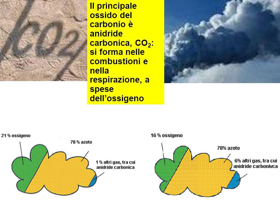 Il principale ossido del carbonio è anidride carbonica, CO 2 : si forma nelle combustioni e nella respirazione, a spese dellossigeno