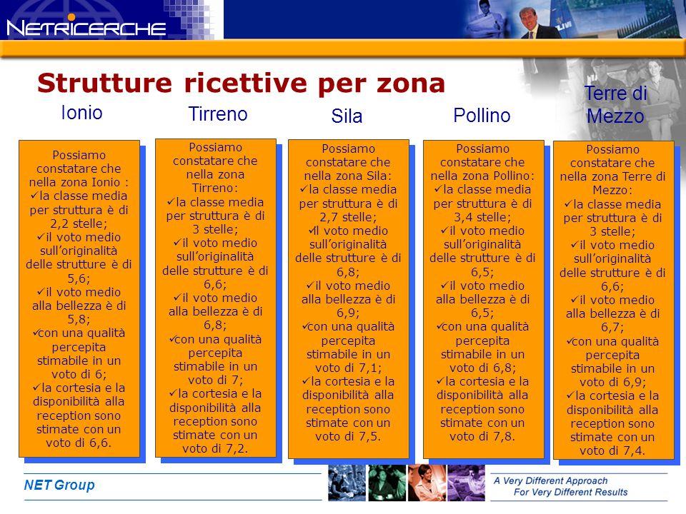 NET Group Strutture ricettive per zona Possiamo constatare che nella zona Ionio : la classe media per struttura è di 2,2 stelle; il voto medio sullori