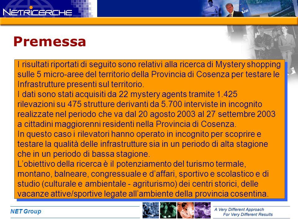 NET Group Premessa I risultati riportati di seguito sono relativi alla ricerca di Mystery shopping sulle 5 micro-aree del territorio della Provincia di Cosenza per testare le Infrastrutture presenti sul territorio.