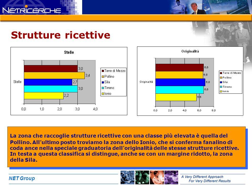 NET Group Strutture ricettive La zona che raccoglie strutture ricettive con una classe più elevata è quella del Pollino. Allultimo posto troviamo la z