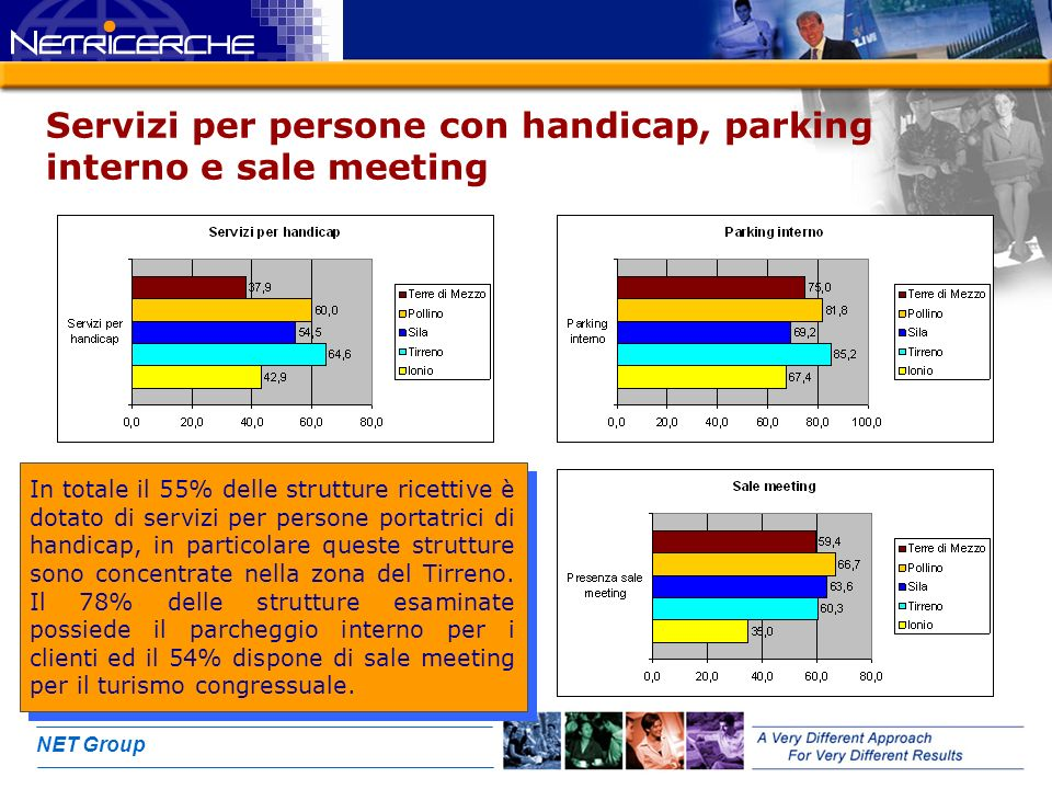 NET Group Servizi per persone con handicap, parking interno e sale meeting In totale il 55% delle strutture ricettive è dotato di servizi per persone