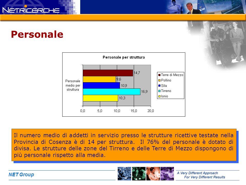 NET Group Personale Il numero medio di addetti in servizio presso le strutture ricettive testate nella Provincia di Cosenza è di 14 per struttura.