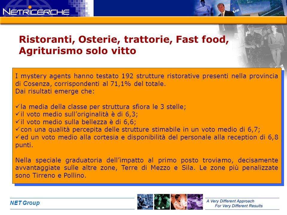 NET Group Ristoranti, Osterie, trattorie, Fast food, Agriturismo solo vitto I mystery agents hanno testato 192 strutture ristorative presenti nella provincia di Cosenza, corrispondenti al 71,1% del totale.