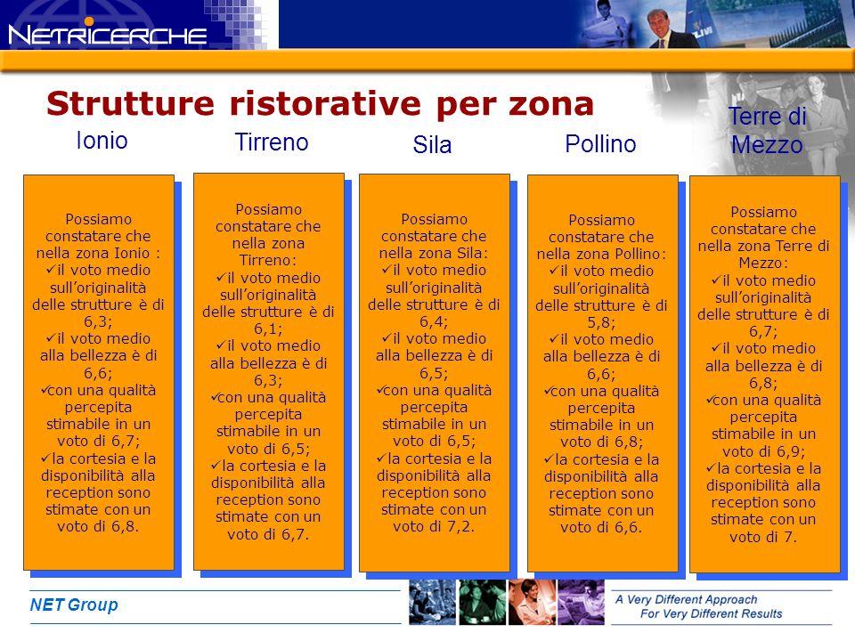 NET Group Strutture ristorative per zona Possiamo constatare che nella zona Ionio : il voto medio sulloriginalità delle strutture è di 6,3; il voto me