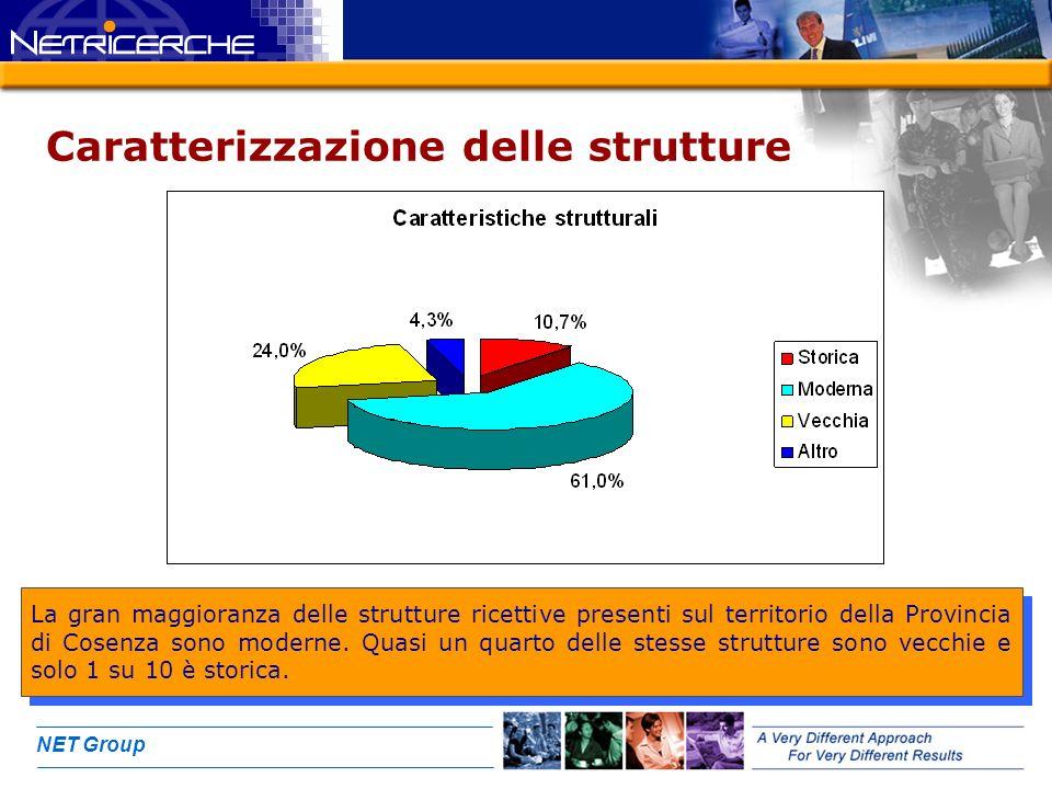 NET Group Caratterizzazione delle strutture La gran maggioranza delle strutture ricettive presenti sul territorio della Provincia di Cosenza sono mode