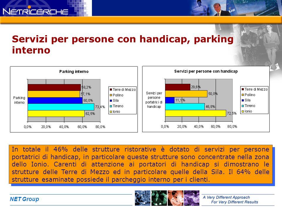 NET Group Servizi per persone con handicap, parking interno In totale il 46% delle strutture ristorative è dotato di servizi per persone portatrici di handicap, in particolare queste strutture sono concentrate nella zona dello Ionio.