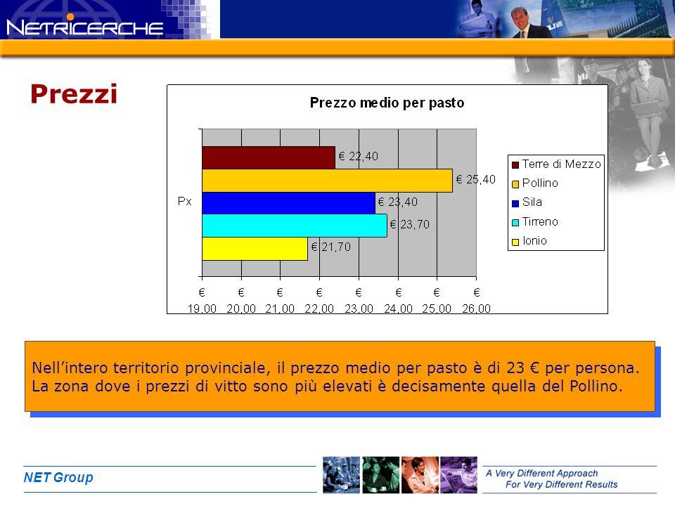 NET Group Prezzi Nellintero territorio provinciale, il prezzo medio per pasto è di 23 per persona.