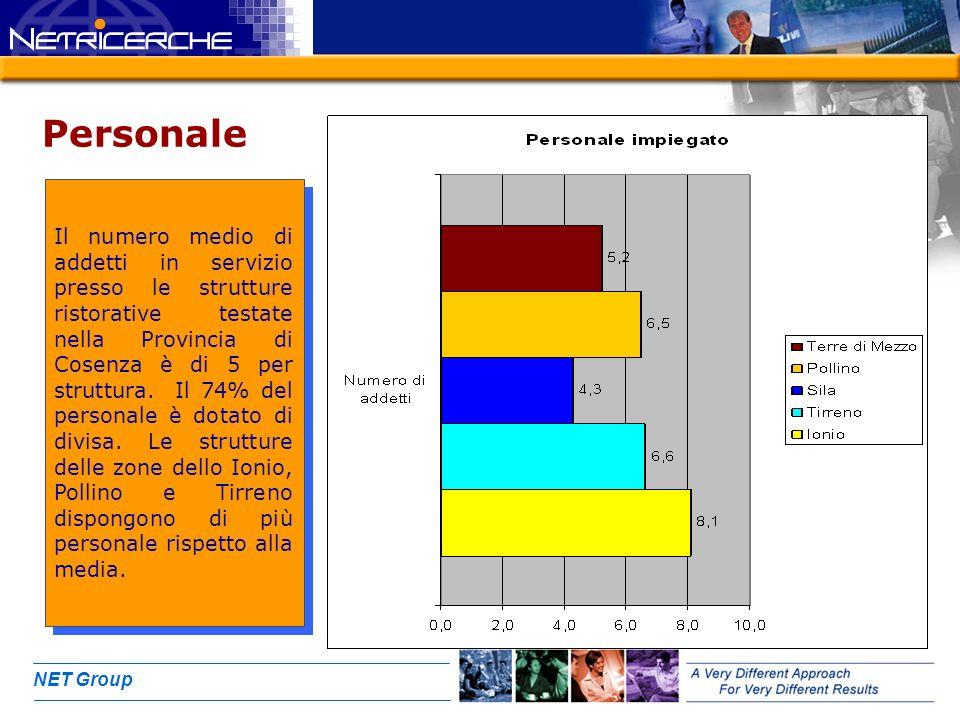 NET Group Personale Il numero medio di addetti in servizio presso le strutture ristorative testate nella Provincia di Cosenza è di 5 per struttura. Il