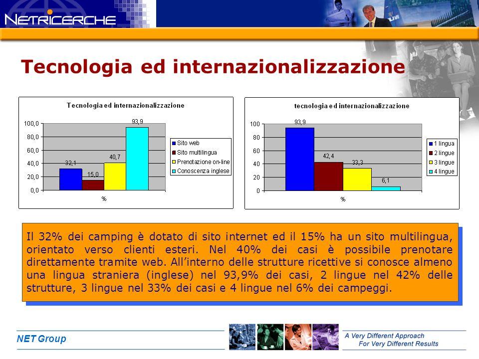 NET Group Tecnologia ed internazionalizzazione Il 32% dei camping è dotato di sito internet ed il 15% ha un sito multilingua, orientato verso clienti
