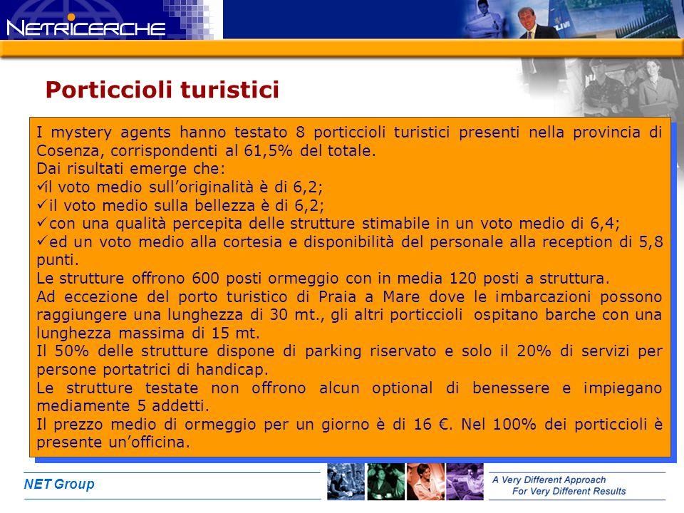 NET Group Porticcioli turistici I mystery agents hanno testato 8 porticcioli turistici presenti nella provincia di Cosenza, corrispondenti al 61,5% del totale.
