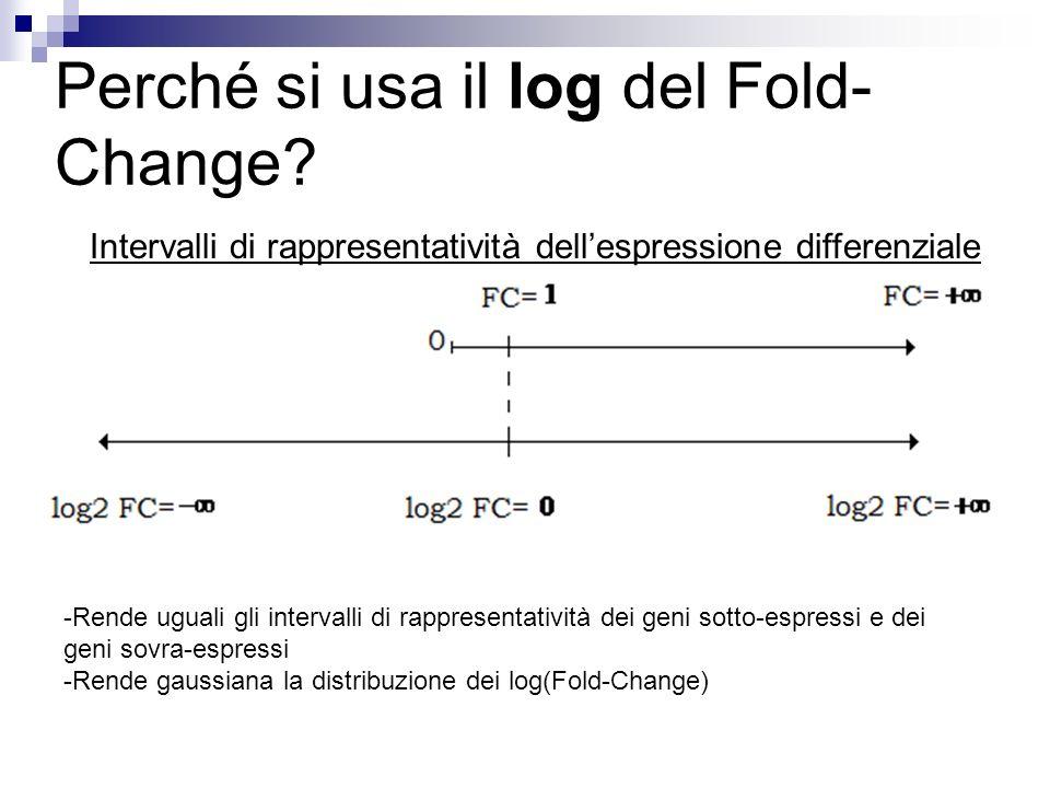 Perché si usa il log del Fold- Change? Intervalli di rappresentatività dellespressione differenziale -Rende uguali gli intervalli di rappresentatività