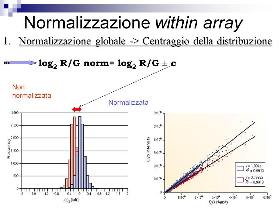 Normalizzazione within array 1.Normalizzazione globale -> Centraggio della distribuzione log 2 R/G norm= log 2 R/G ± c Non normalizzata Normalizzata