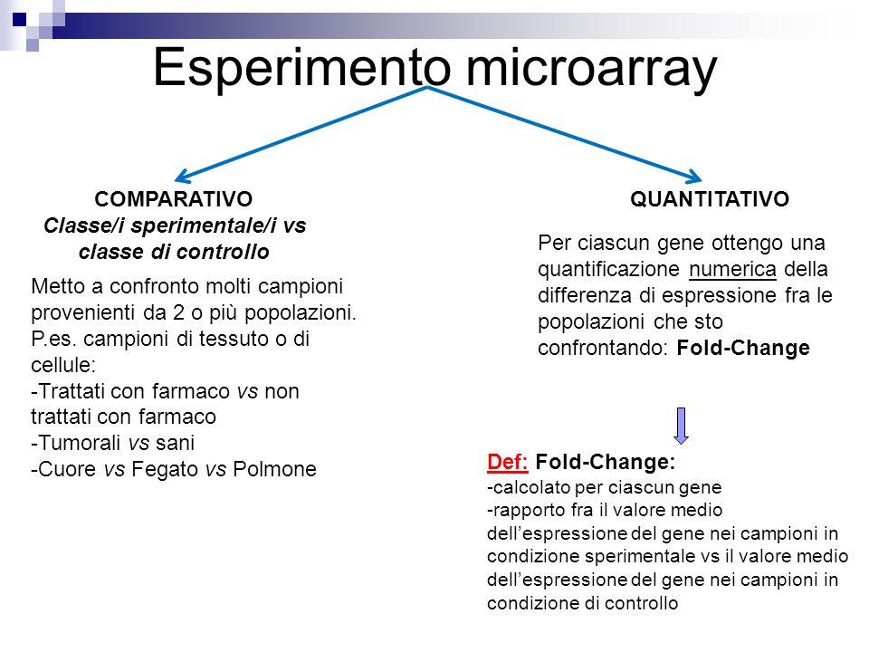 Esperimento microarray QUANTITATIVOCOMPARATIVO Classe/i sperimentale/i vs classe di controllo Metto a confronto molti campioni provenienti da 2 o più