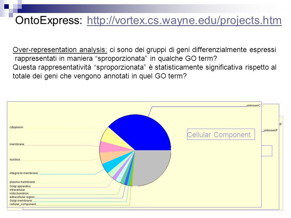 63 OntoExpress: http://vortex.cs.wayne.edu/projects.htmhttp://vortex.cs.wayne.edu/projects.htm Molecular Function Biological Process Cellular Componen