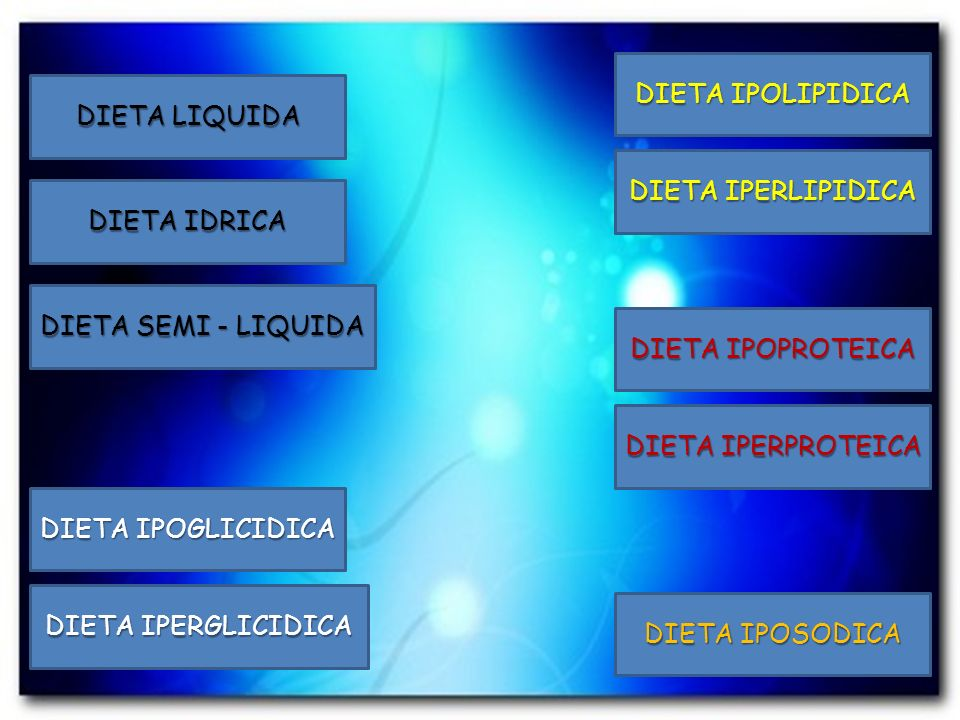 DIETA LIQUIDA DIETA IDRICA DIETA SEMI - LIQUIDA DIETA IPOSODICA DIETA IPOGLICIDICA DIETA IPERGLICIDICA DIETA IPOLIPIDICA DIETA IPERLIPIDICA DIETA IPOP