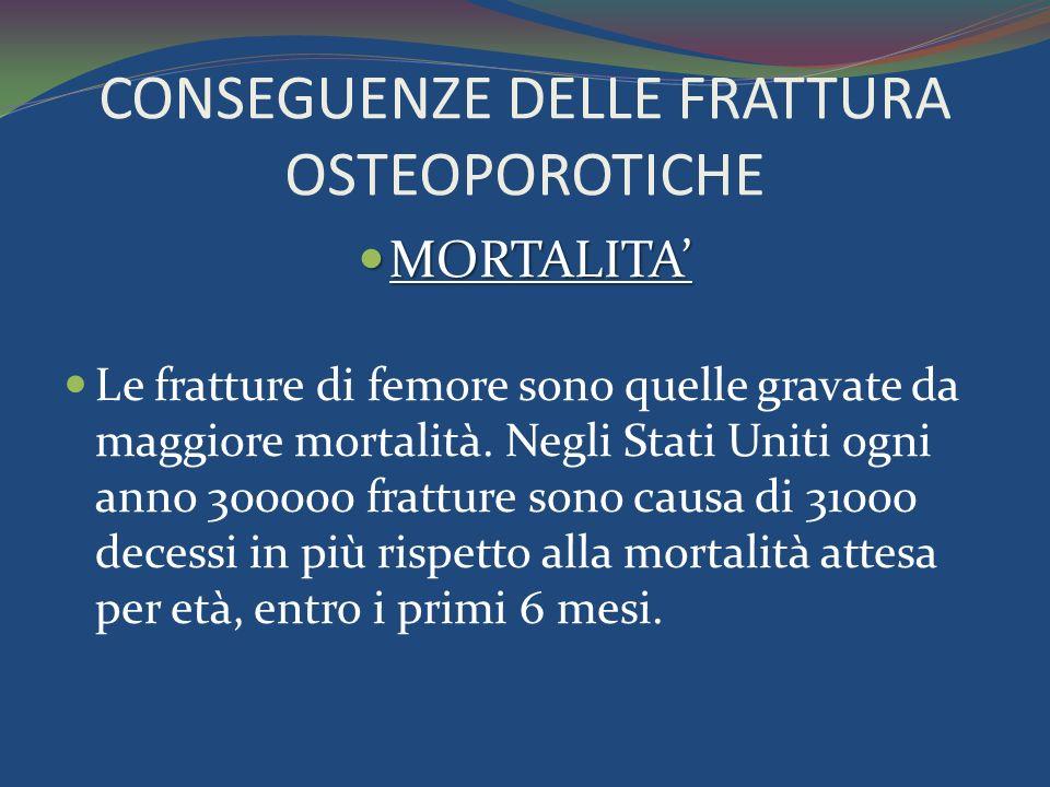 CONSEGUENZE DELLE FRATTURA OSTEOPOROTICHE MORTALITA MORTALITA Le fratture di femore sono quelle gravate da maggiore mortalità.