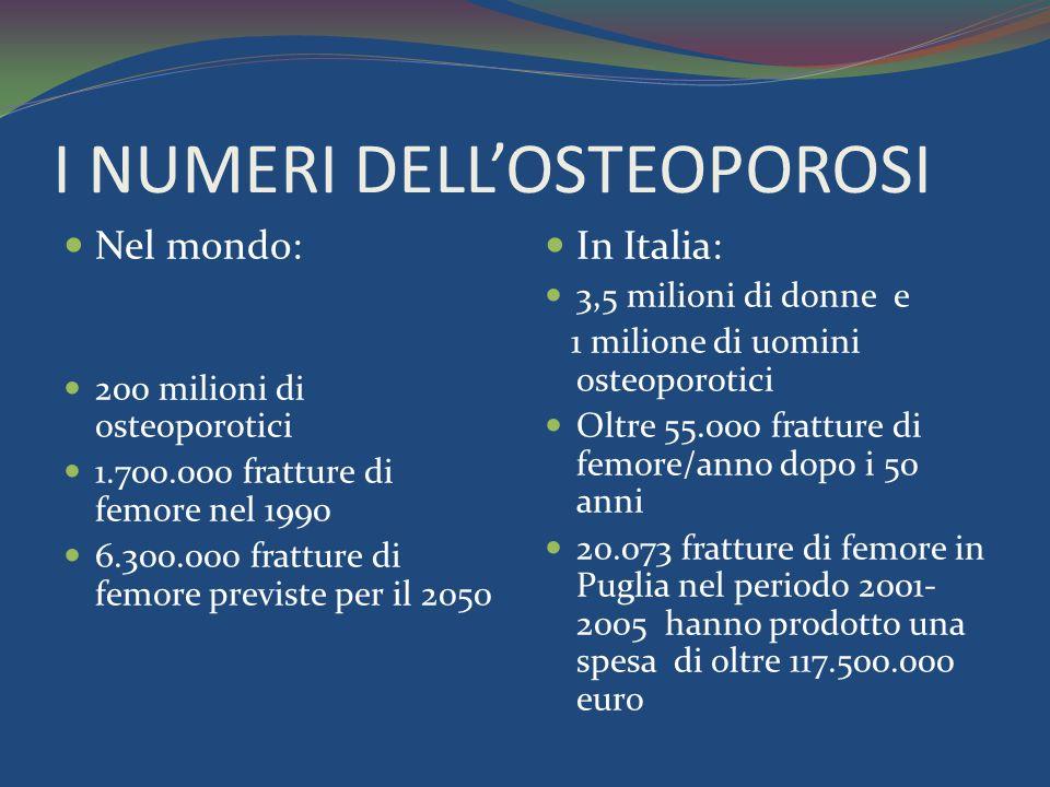 I NUMERI DELLOSTEOPOROSI Nel mondo: 200 milioni di osteoporotici 1.700.000 fratture di femore nel 1990 6.300.000 fratture di femore previste per il 2050 In Italia: 3,5 milioni di donne e 1 milione di uomini osteoporotici Oltre 55.000 fratture di femore/anno dopo i 50 anni 20.073 fratture di femore in Puglia nel periodo 2001- 2005 hanno prodotto una spesa di oltre 117.500.000 euro