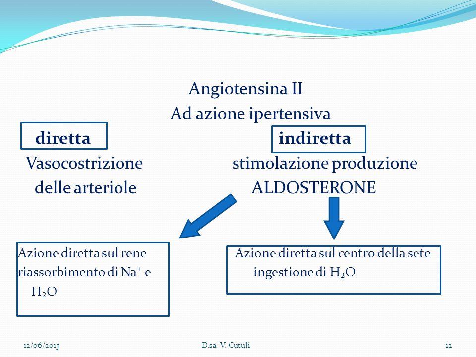 Angiotensina ΙІ Ad azione ipertensiva diretta indiretta Vasocostrizione stimolazione produzione delle arteriole ALDOSTERONE Azione diretta sul rene Az