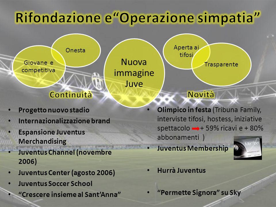 Progetto nuovo stadio Internazionalizzazione brand Espansione Juventus Merchandising Juventus Channel (novembre 2006) Juventus Center (agosto 2006) Ju