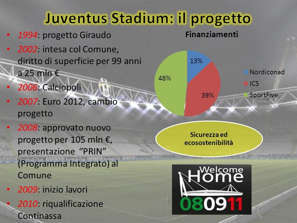 1994: progetto Giraudo 2002: intesa col Comune, diritto di superficie per 99 anni a 25 mln 2006: Calciopoli 2007: Euro 2012, cambio progetto 2008: app