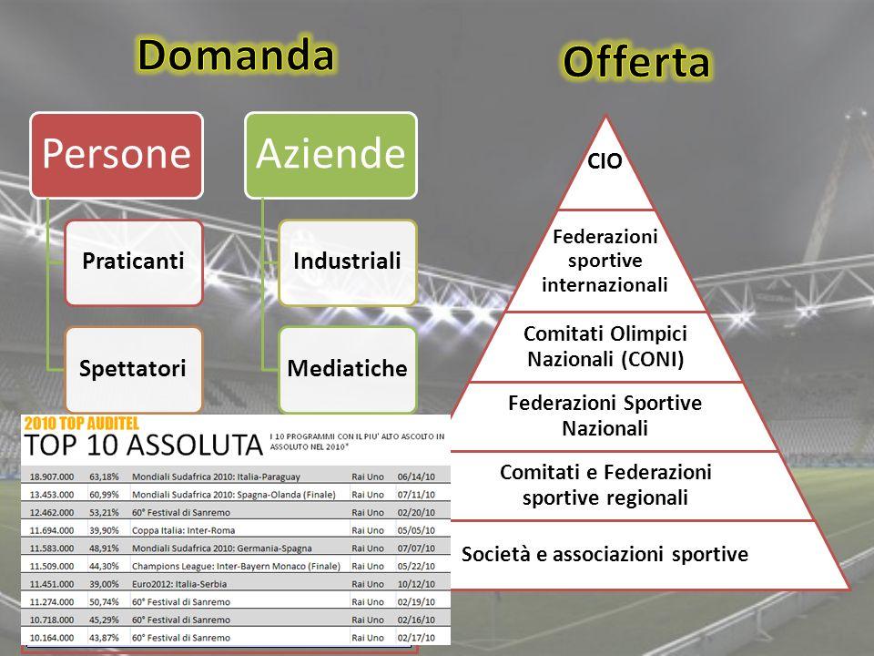 Persone PraticantiSpettatori Aziende IndustrialiMediatiche CIO Federazioni sportive internazionali Comitati Olimpici Nazionali (CONI) Federazioni Spor