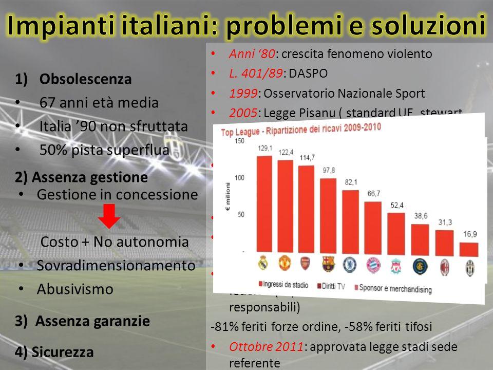 1)Obsolescenza 67 anni età media Italia 90 non sfruttata 50% pista superflua Gestione in concessione Costo + No autonomia Sovradimensionamento Abusivi