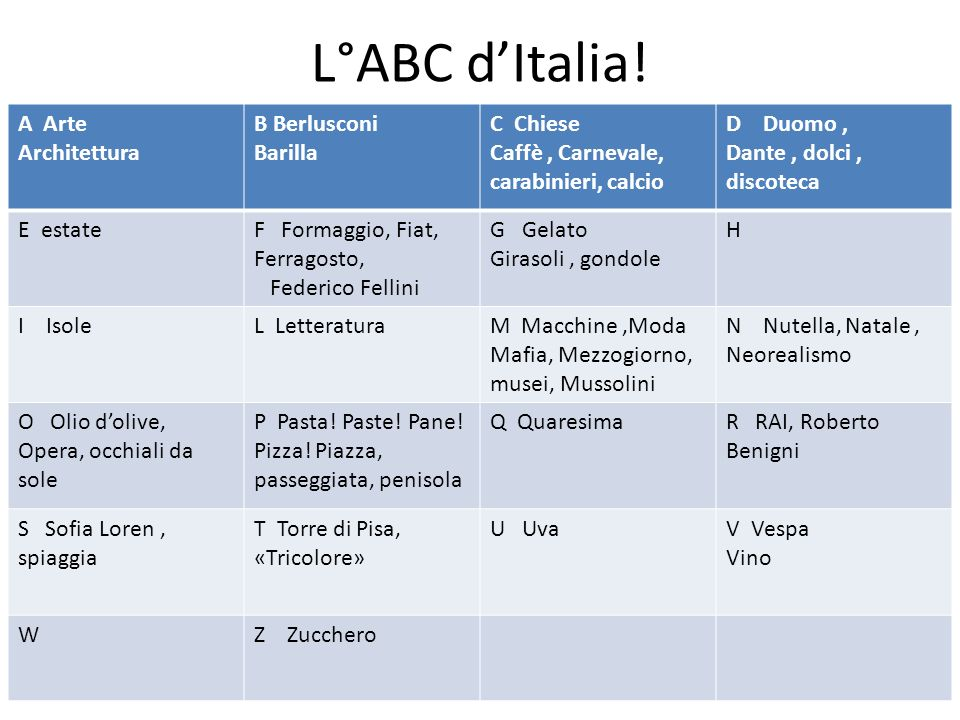 L°ABC dItalia! A Arte Architettura B Berlusconi Barilla C Chiese Caffè, Carnevale, carabinieri, calcio D Duomo, Dante, dolci, discoteca E estateF Form