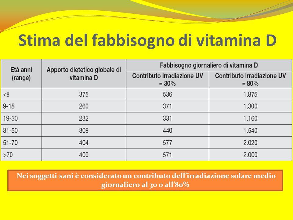 Stima del fabbisogno di vitamina D Nei soggetti sani è considerato un contributo dellirradiazione solare medio giornaliero al 30 o all80%