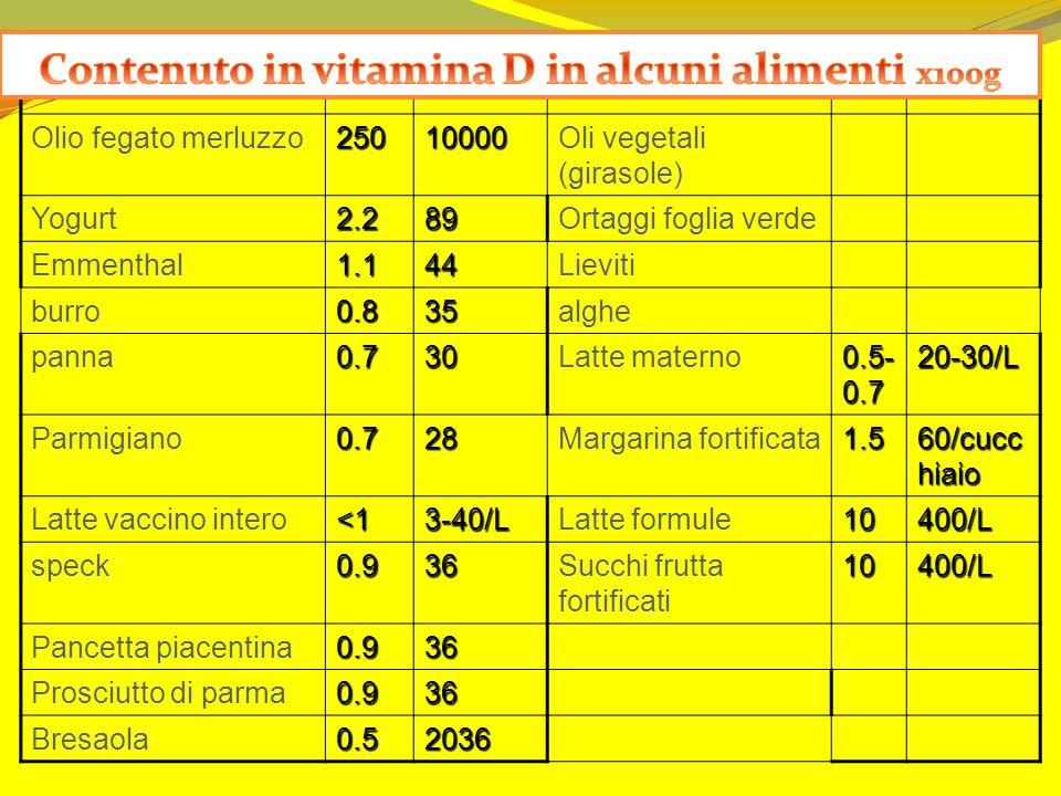 µgU.I.µgU.I. Olio fegato merluzzo25010000Oli vegetali (girasole) Yogurt2.289Ortaggi foglia verde Emmenthal1.144Lieviti burro0.835alghe panna0.730Latte