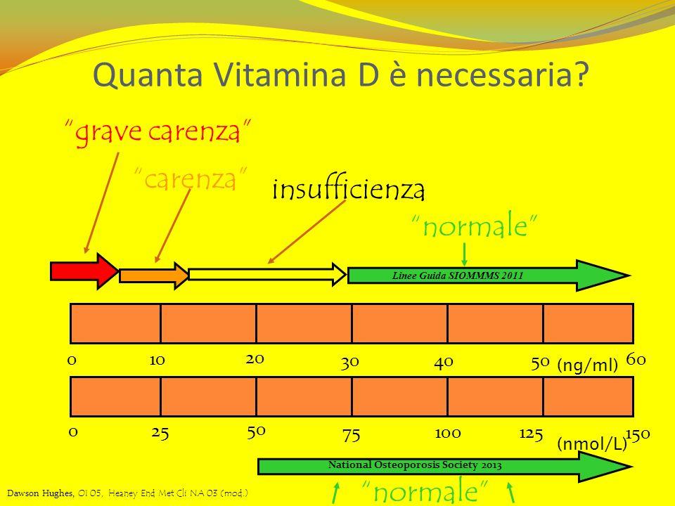 (ng/mL) (nmol/L) grave carenza normale (ng/ml) 010 20 304050 60 025 50 75100125 150 Quanta Vitamina D è necessaria? Livelli Sierici di Vit D Dawson Hu