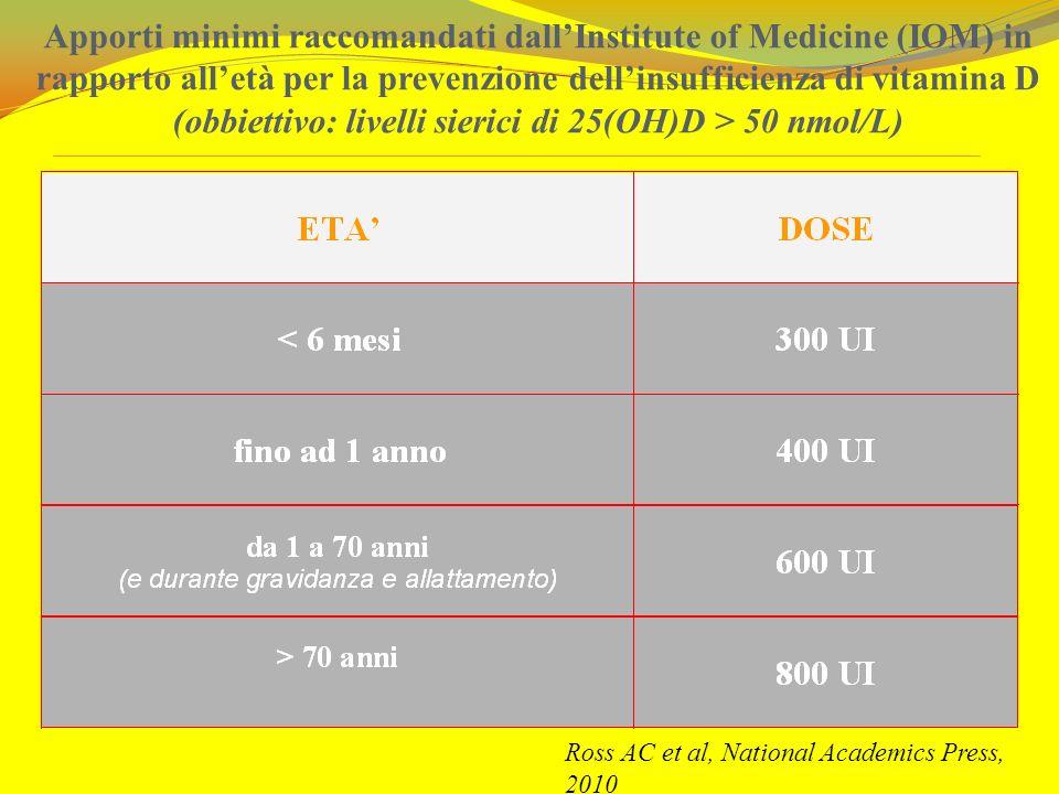 Apporti minimi raccomandati dallInstitute of Medicine (IOM) in rapporto alletà per la prevenzione dellinsufficienza di vitamina D (obbiettivo: livelli