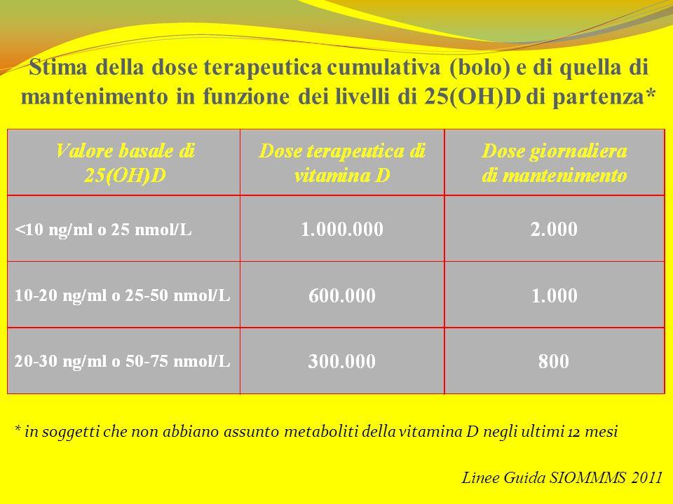 Stima della dose terapeutica cumulativa (bolo) e di quella di mantenimento in funzione dei livelli di 25(OH)D di partenza* * in soggetti che non abbia
