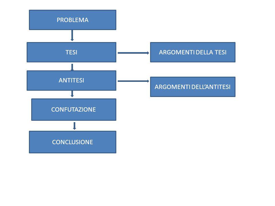 PROBLEMA TESI ANTITESI CONFUTAZIONE CONCLUSIONE ARGOMENTI DELLA TESI ARGOMENTI DELLANTITESI