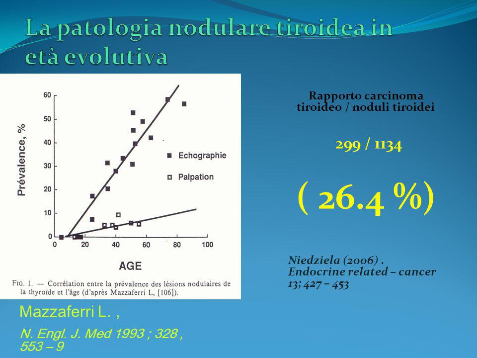 Mazzaferri L., N. Engl. J. Med 1993 ; 328, 553 – 9 Rapporto carcinoma tiroideo / noduli tiroidei 299 / 1134 ( 26.4 %) Niedziela (2006). Endocrine rela