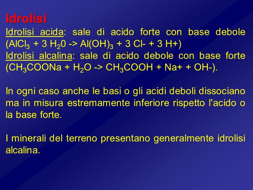 Idrolisi Idrolisi acida: sale di acido forte con base debole (AlCl 3 + 3 H 2 0 -> Al(OH) 3 + 3 Cl- + 3 H+) Idrolisi alcalina: sale di acido debole con