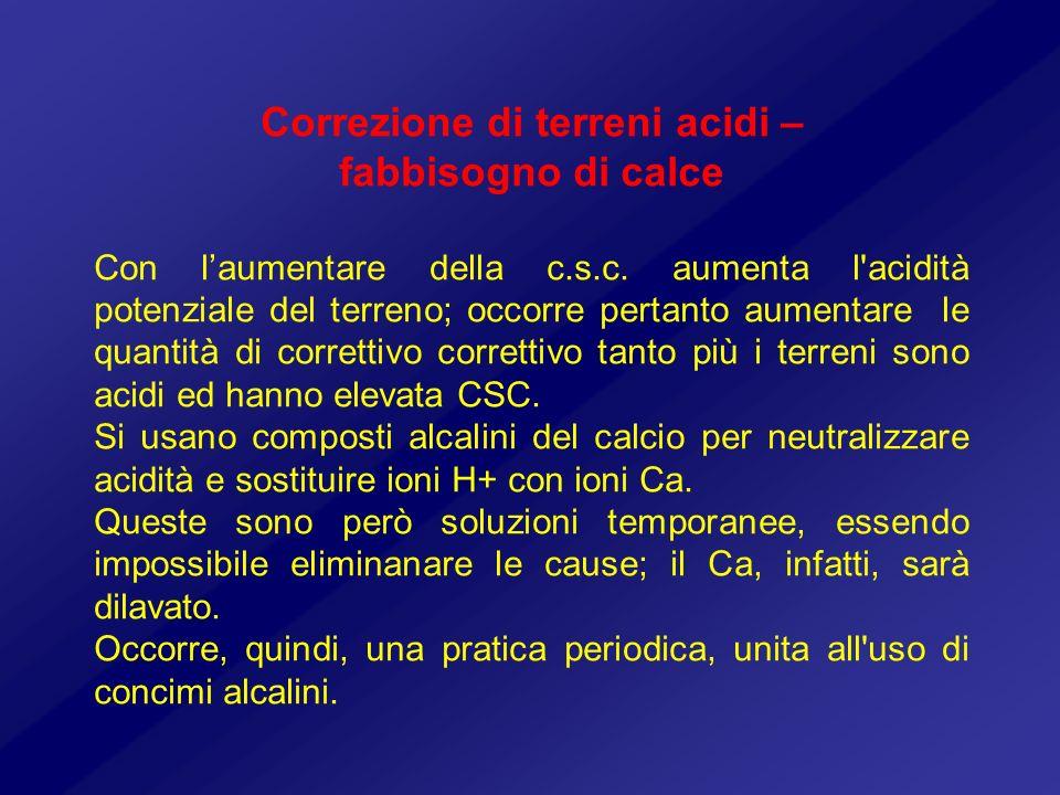 Correzione di terreni acidi – fabbisogno di calce Con laumentare della c.s.c. aumenta l'acidità potenziale del terreno; occorre pertanto aumentare le